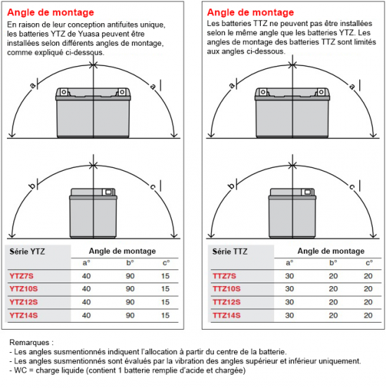 french-YTZ-Mounting-Angle